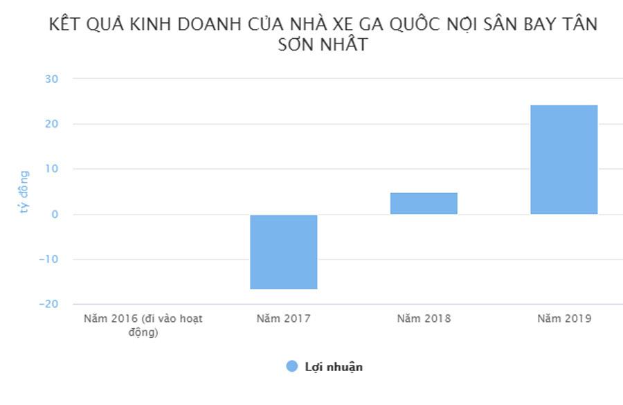 Lợi nhuận của nhà xe sân bay Tân Sơn Nhất tăng vọt