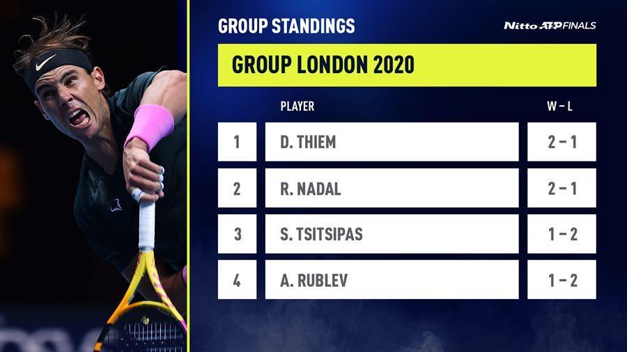 Nadal nghẹt thở giành vé bán kết ATP Finals