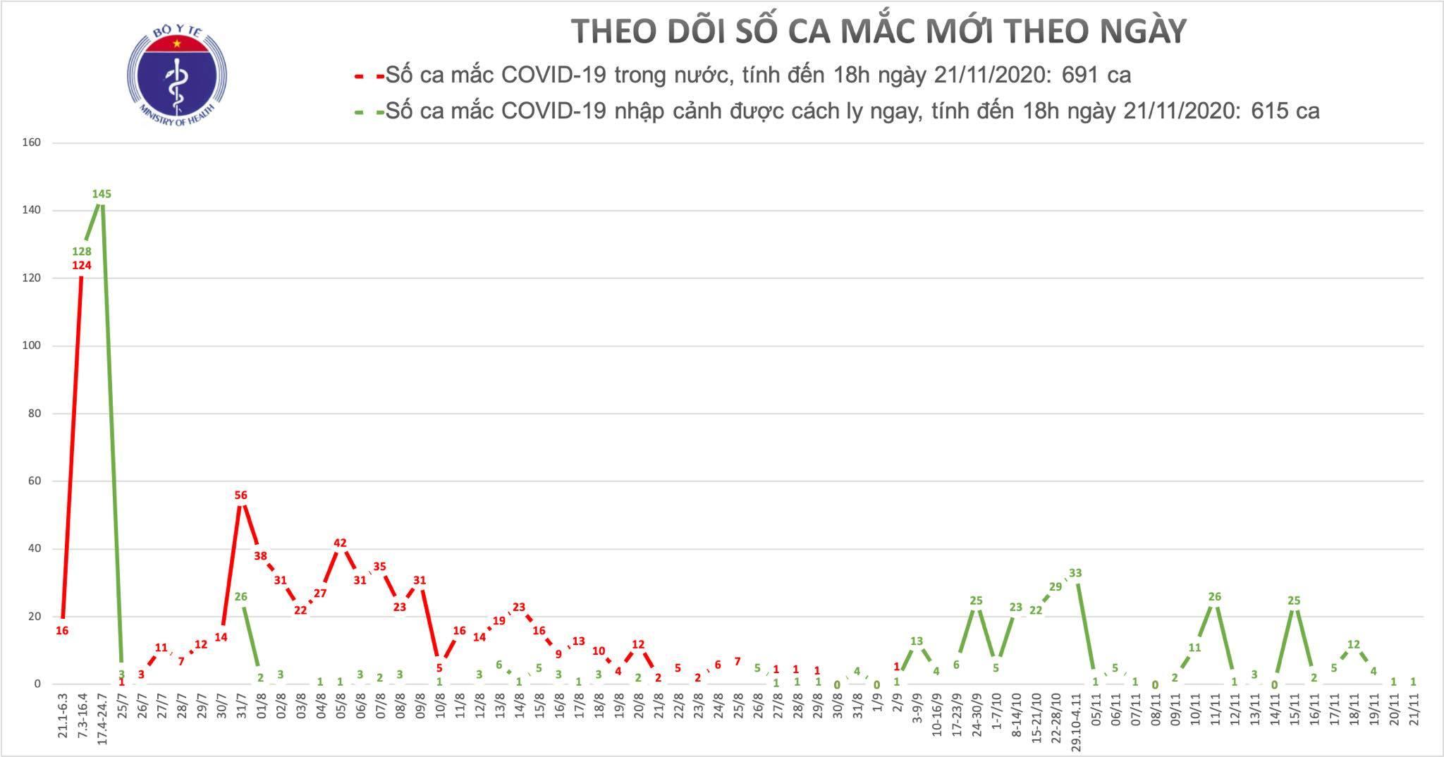 Thêm 1 ca Covid-19, cả nước có 1306 ca mắc
