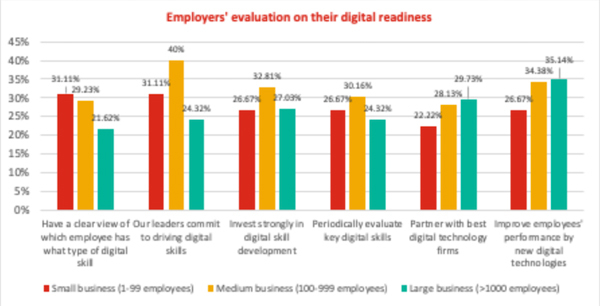 Vietnamese firms to invest in three key aspects for digital transformation