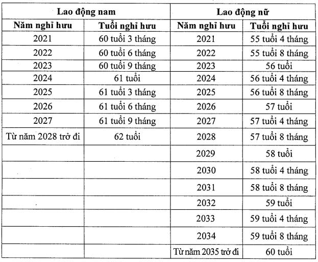 Tuổi nghỉ hưu và cách tính lương hưu từ năm 2021