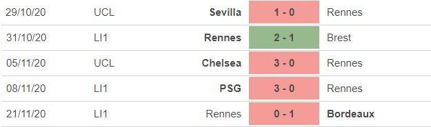 Nhận định Rennes vs Chelsea: Chờ vé sớm