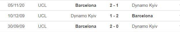 Nhận định Dynamo Kiev vs Barca: Gạt bỏ Messi
