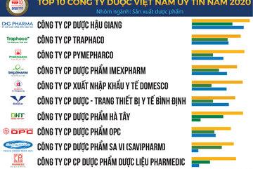 Top 10 Công ty Dược uy tín năm 2020