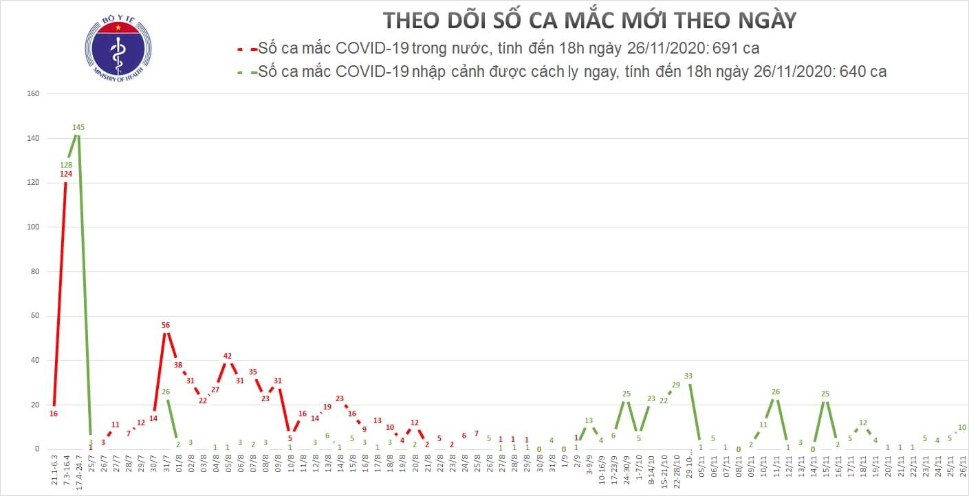Việt Nam ghi nhận thêm 10 ca Covid-19