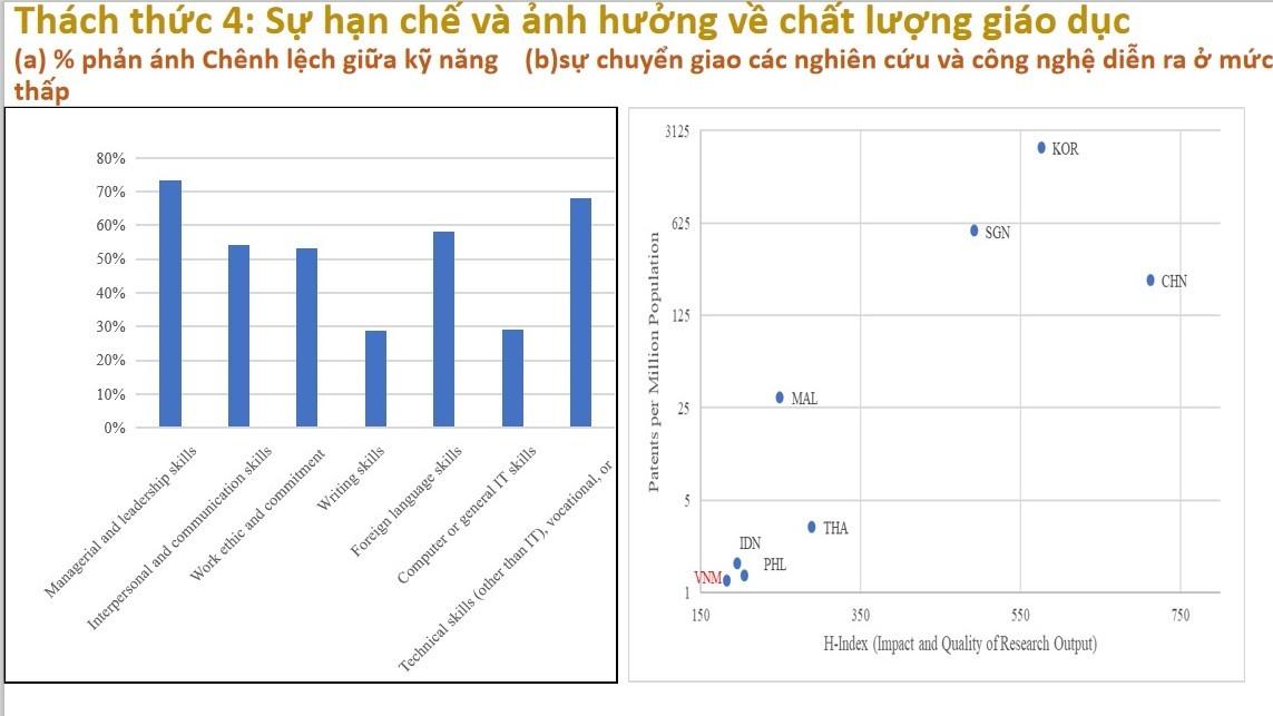Đầu tư cho giáo dục đại học ở Việt Nam rất thấp