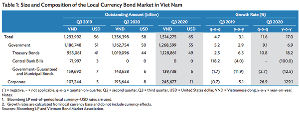 Vietnam bond market posts strongest growth among emerging East Asia in 9 months