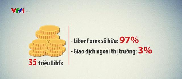 Những dấu hiệu bất thường của sàn Liber Forex trả lãi 'khủng'