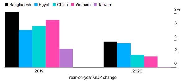 Vietnam among most resilient economies in Covid-19