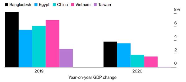Covid-19 pandemic,Vietnam among most resilient economies
