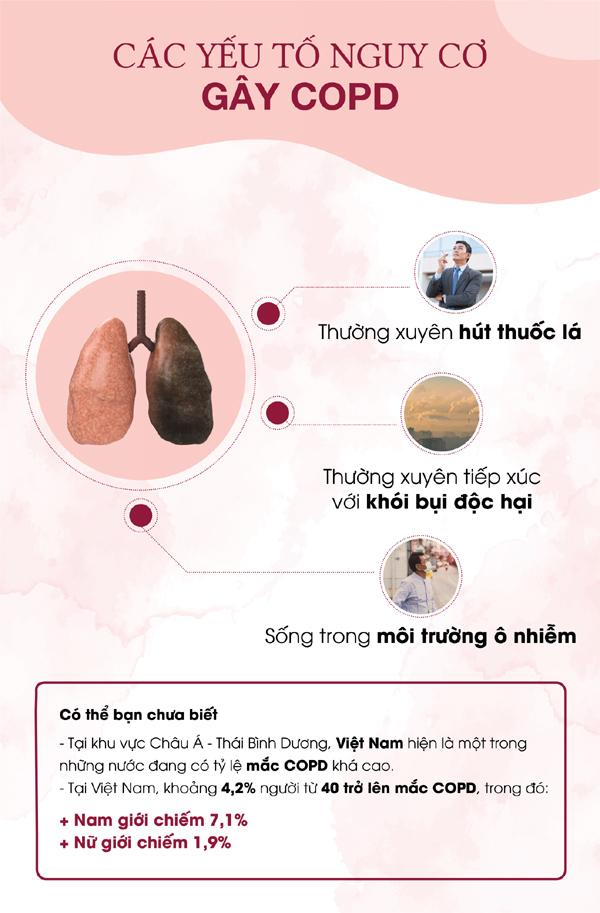 Bệnh phổi tắc nghẽn mạn tính và những điều cần biết