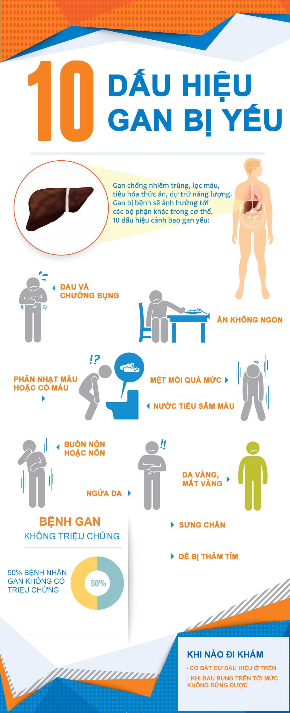 Các dấu hiệu thấy rõ cảnh báo người bị bệnh gan