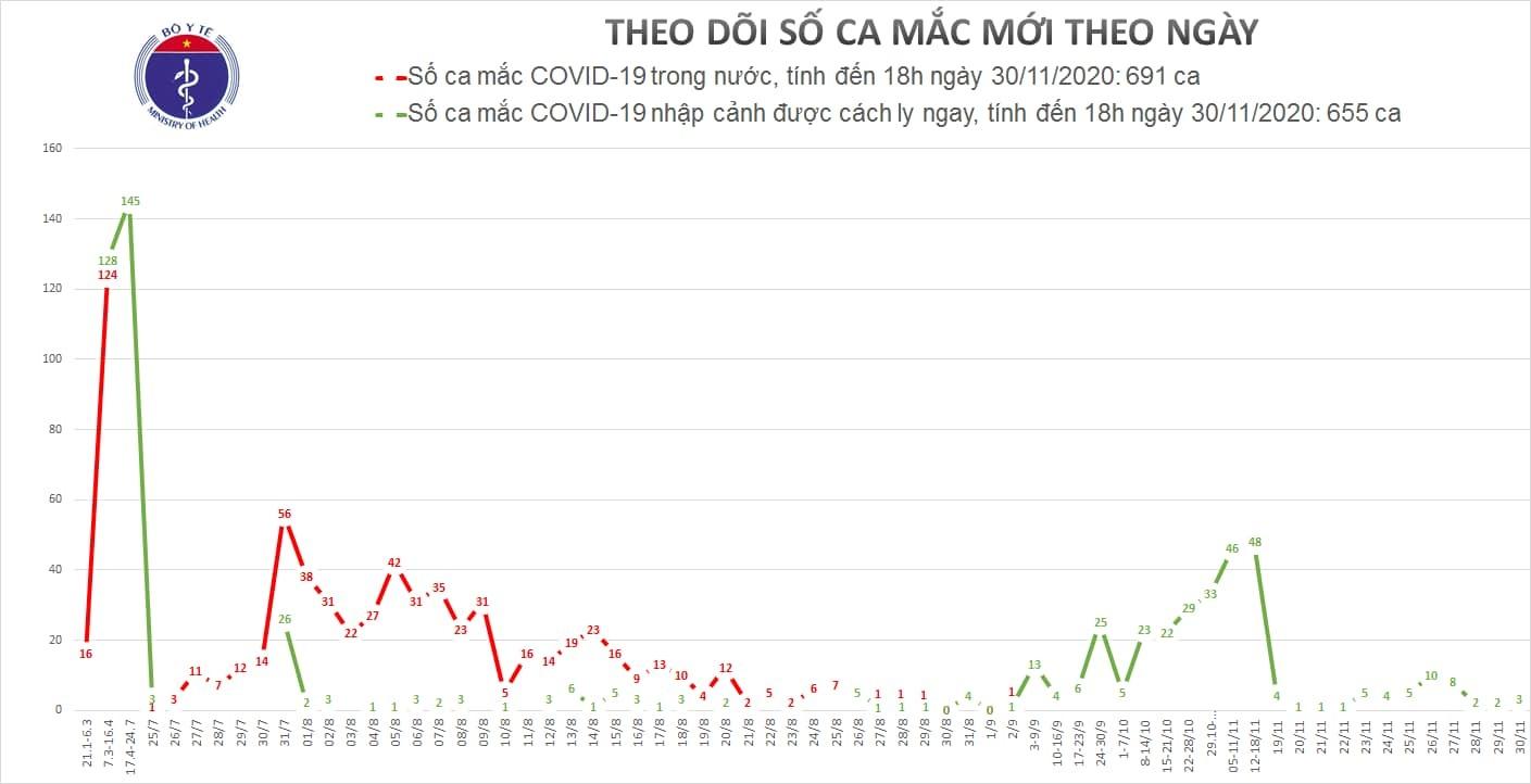Thêm 3 ca Covid-19 về từ nước ngoài về Việt Nam