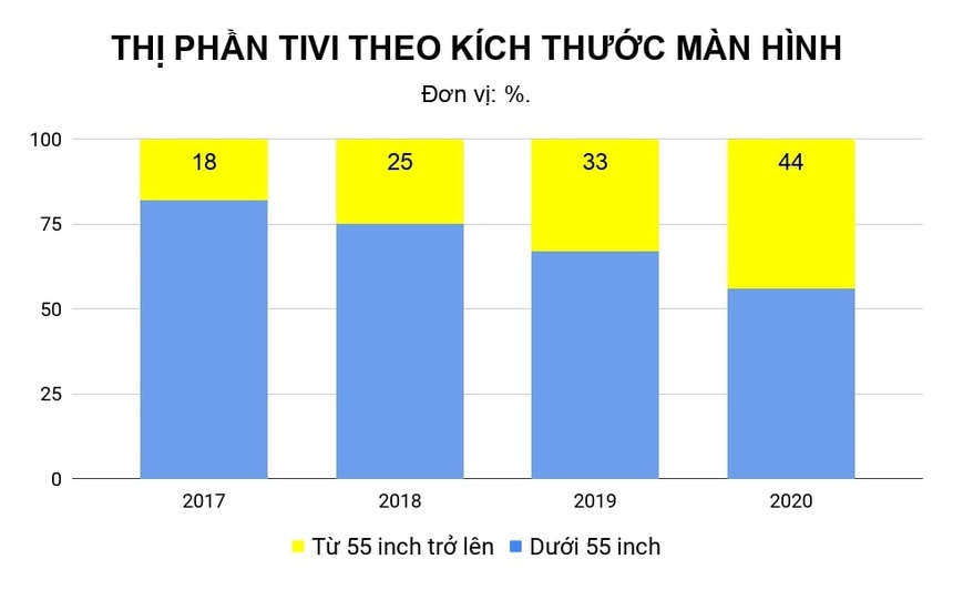 Cuộc chiến ngôi vương tivi tại Việt Nam