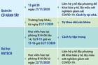 TP.HCM tiếp tục tìm người đến 3 địa điểm liên quan bệnh nhân Covid-19