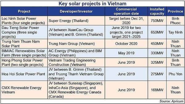 M&A renewables on upward trajectory in Vietnam