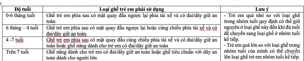 Cấm trẻ em ngồi ghế trước: Người Việt coi nhẹ, người Úc làm nghiêm