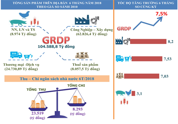 GRDP của Đà Nẵng ước năm 2020 đạt 62.664 tỷ đồng