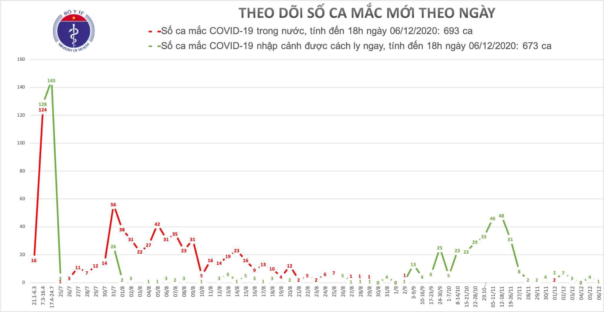 Ca dương tính Hà Nội báo cáo được ghi nhận là ca bệnh 1366