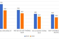 Vì sao số ứng viên đạt chuẩn GS, PGS năm 2020 giảm mạnh?