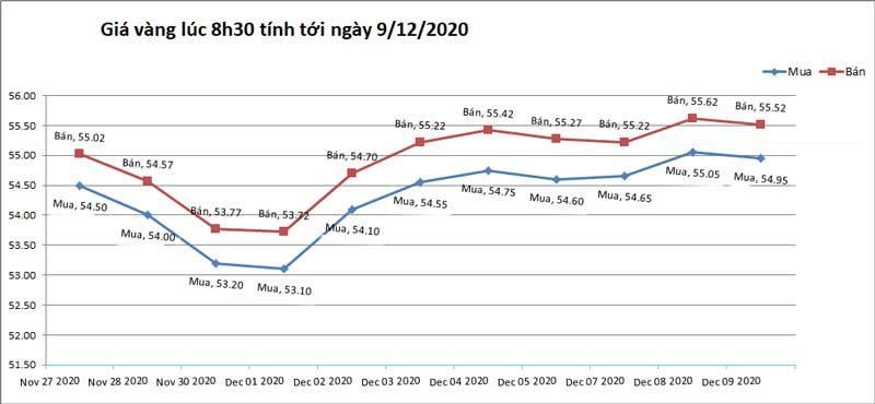 Biểu đồ giá vàng tính tới 8h30 ngày 09/12/2020