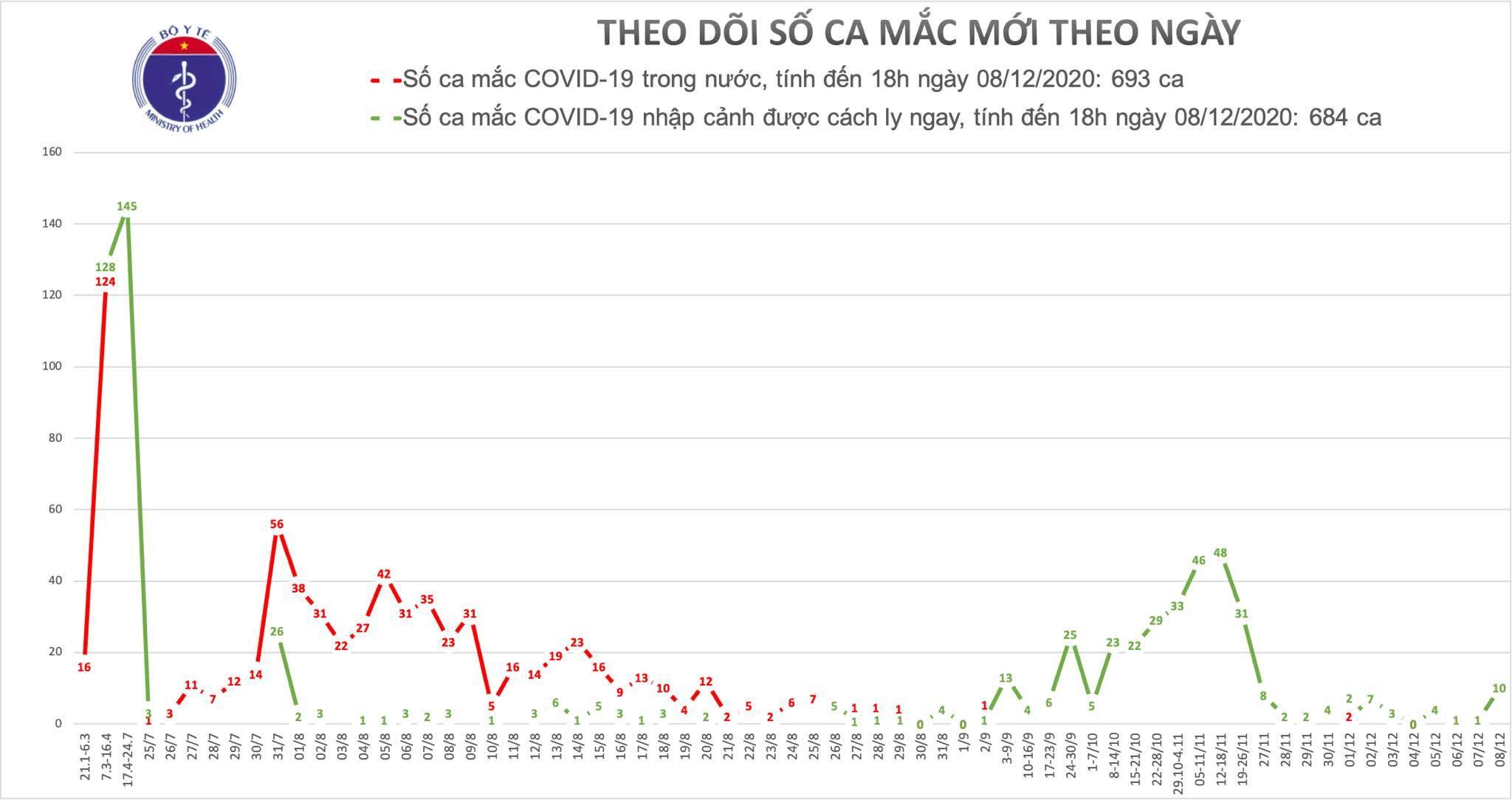 Việt Nam ghi nhận thêm 4 ca mắc Covid-19 mới