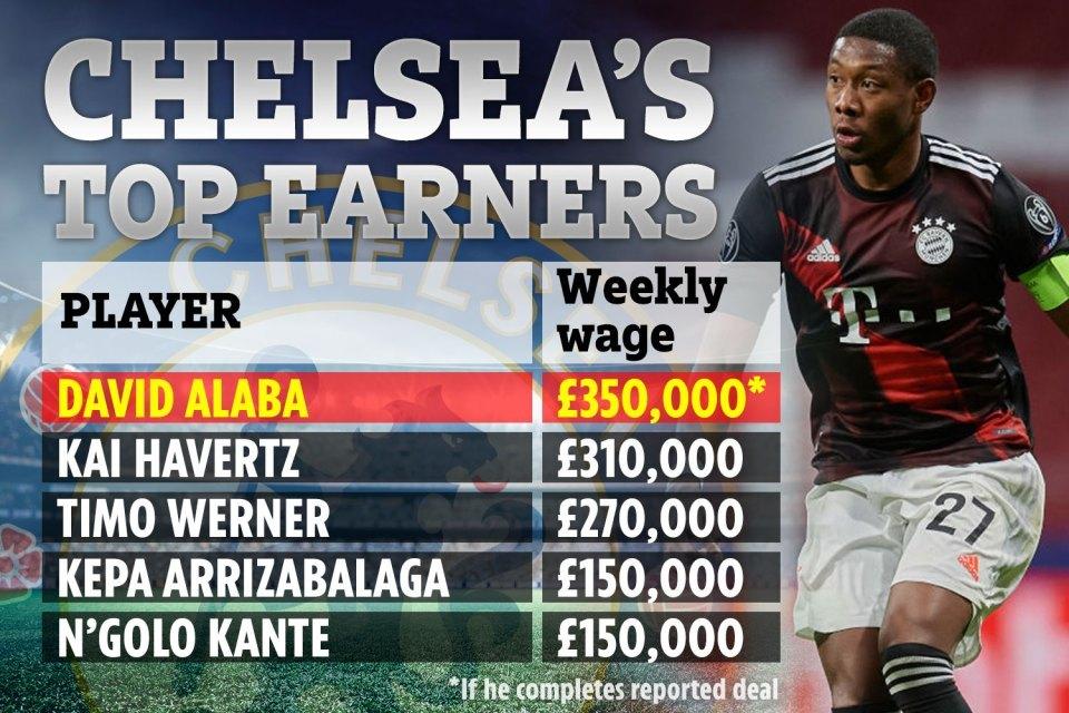 Chelsea trả lương cực khủng đón David Alaba