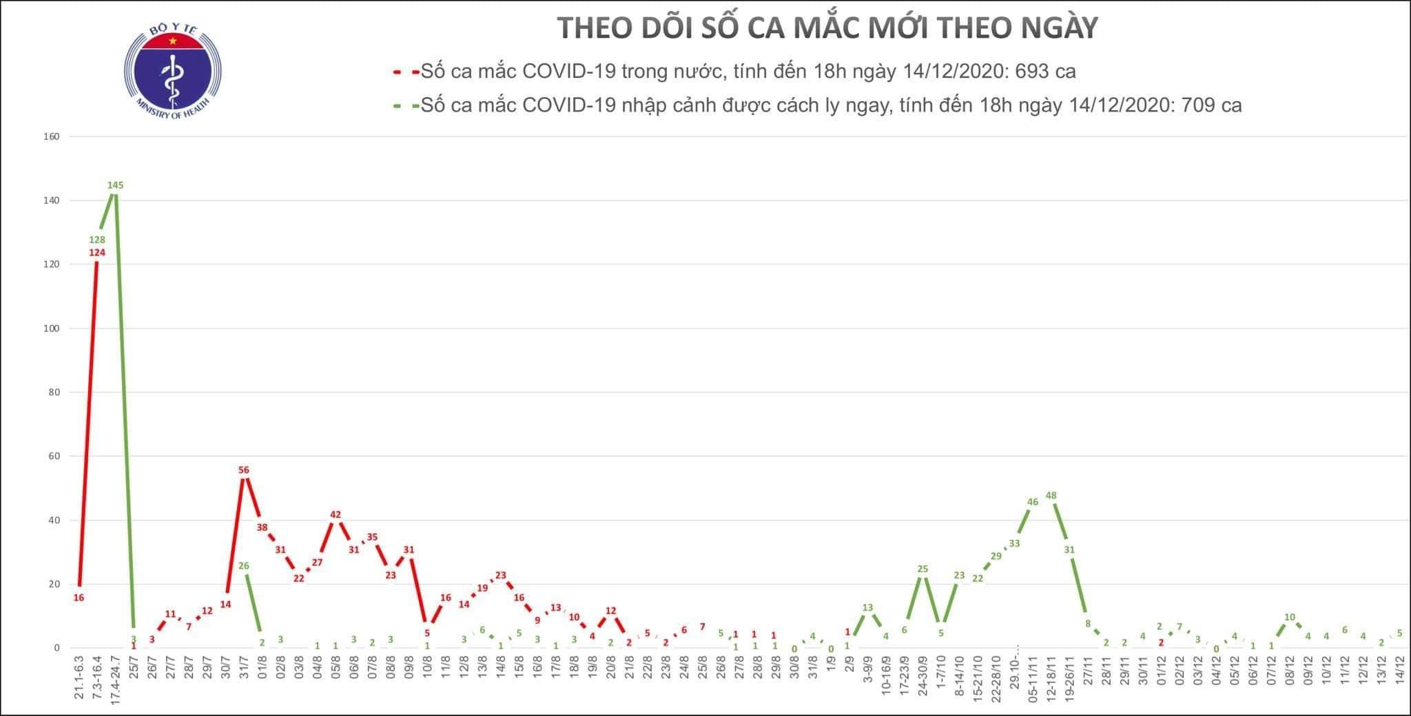 Việt Nam có thêm 5 ca Covid-19 mới