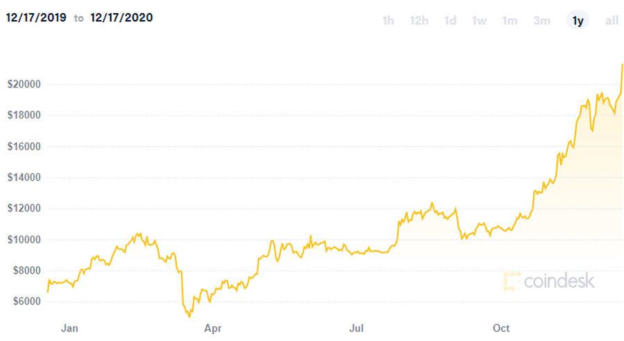 Hai năm chìm đáy bất ngờ bùng nổ, kỷ lục gần 500 triệu/đồng tiền ảo