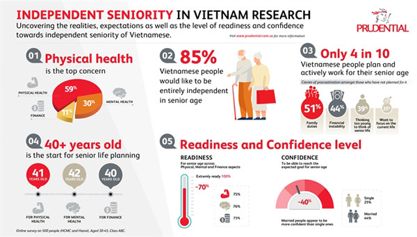 Only 40% of Vietnamese have seniority plans and work towards them: study
