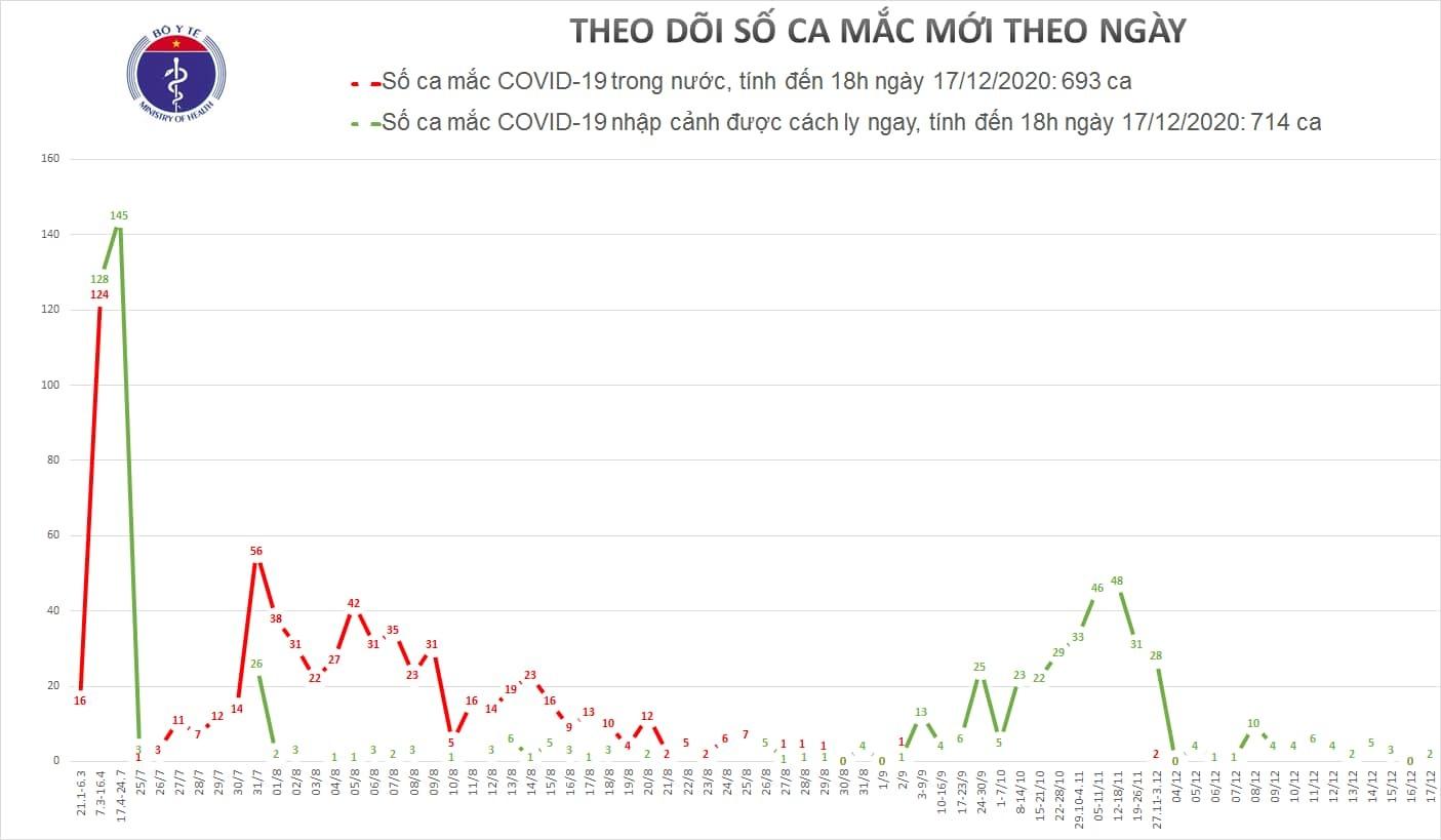 Việt Nam ghi nhận thêm hai trường hợp nhiễm Covid-19