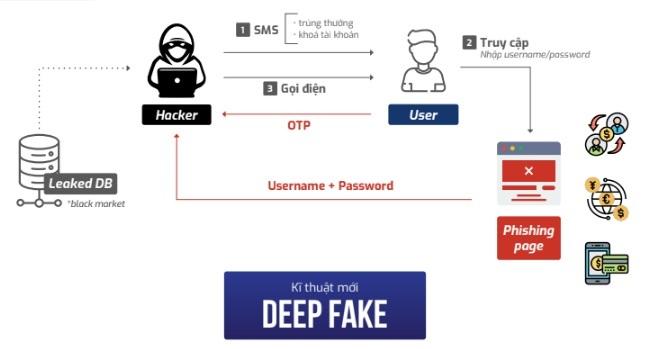 Ngân hàng chuyển đổi số Việt Nam: Đích nhắm của giới tội phạm mạng