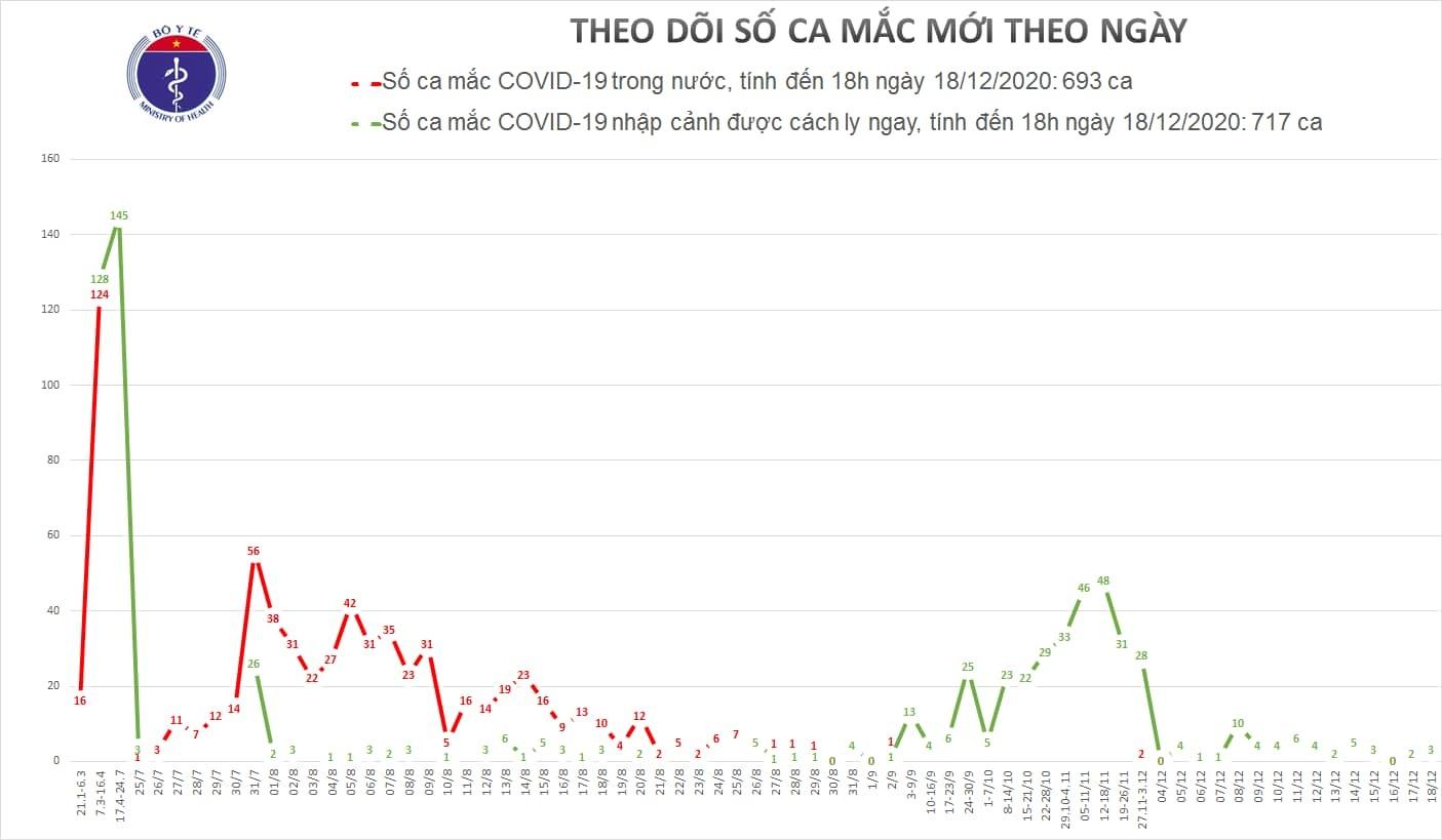 Thêm 3 người mắc Covid-19, Việt Nam có 1410 ca