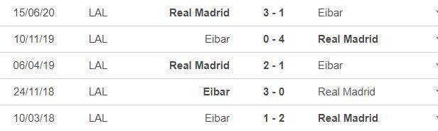 Nhận định Eibar vs Real Madrid: Tiếp đà chiến thắng