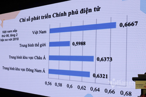 Vietnam's opening of internet leads to digital transformation path