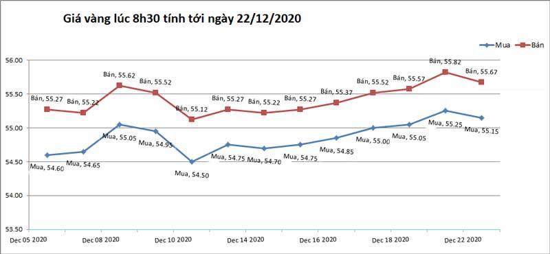 Giá vàng hôm nay 22/12: Bất ngờ giảm sốc sau phiên tăng vọt