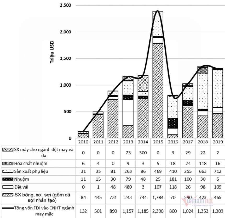 Đầu tư sợi chiếm 50% trong tổng vốn FDI vào ngành CNHT dệt may Việt Nam