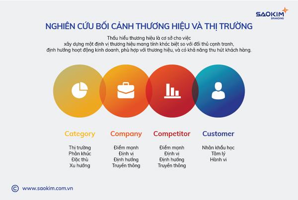 4 bước giúp doanh nghiệp xây dựng thương hiệu