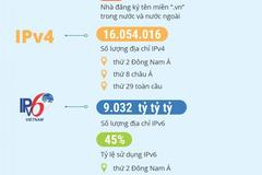 VNNIC thống kê những điểm nổi bật trong phát triển tài nguyên Internet và hạ tầng quan trọng quốc gia năm 2020