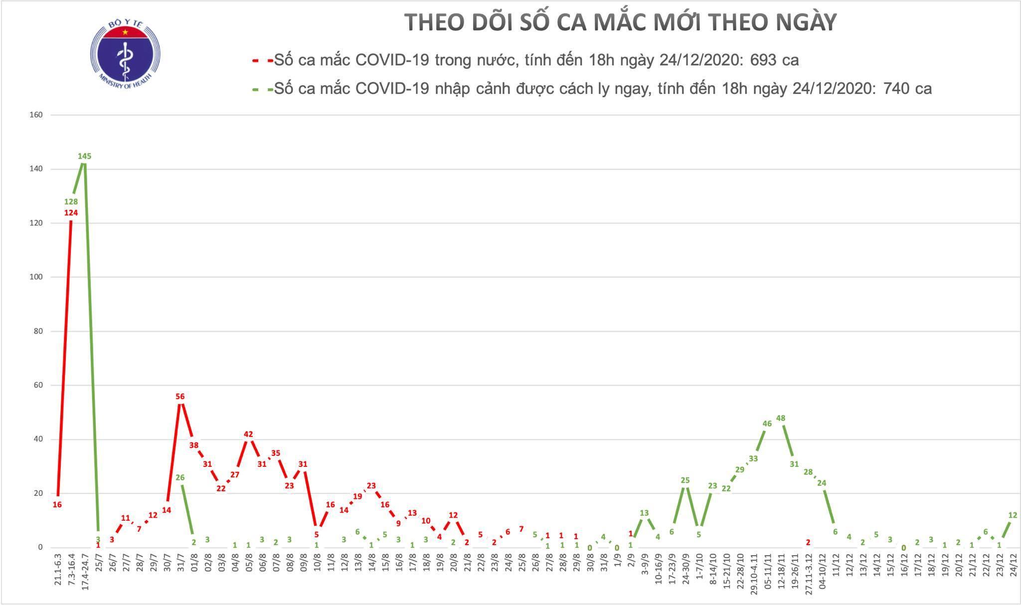 Thêm 12 người mắc Covid-19, Việt Nam có tổng 1.433 ca