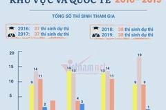 Thành tích của học sinh Việt Nam qua các kỳ Olympic quốc tế gần đây