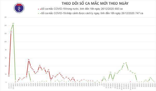 Việt Nam ghi nhận ca Covid-19 thứ 1440 là thanh niên nhập cảnh trái phép