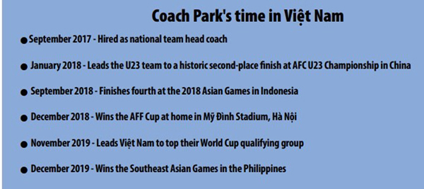 Coach Park,World Cup,vietnam football