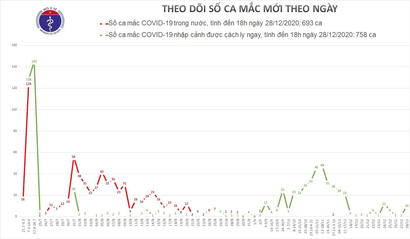 Bộ Y tế thông tin ca Covid-19 tại TP.HCM và 9 ca khác