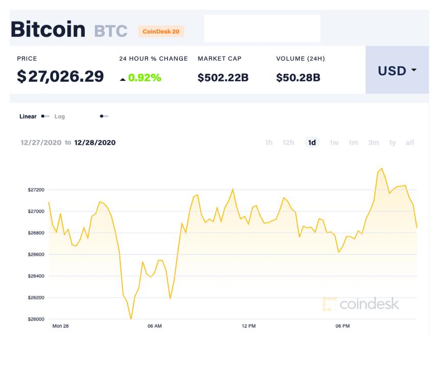 Cơn bão tăng giá của Bitcoin và vàng sẽ kéo dài?