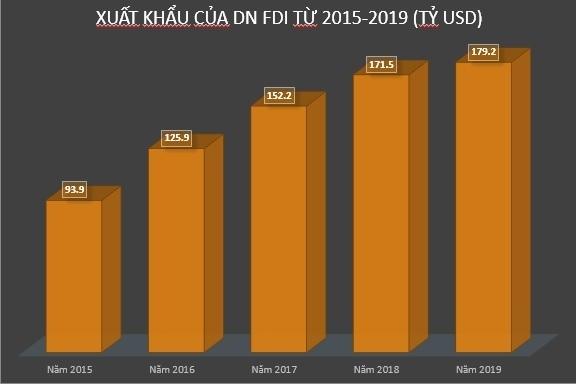 FIEs in Vietnam: big enterprises incur big losses, electronics manufacturers thrive