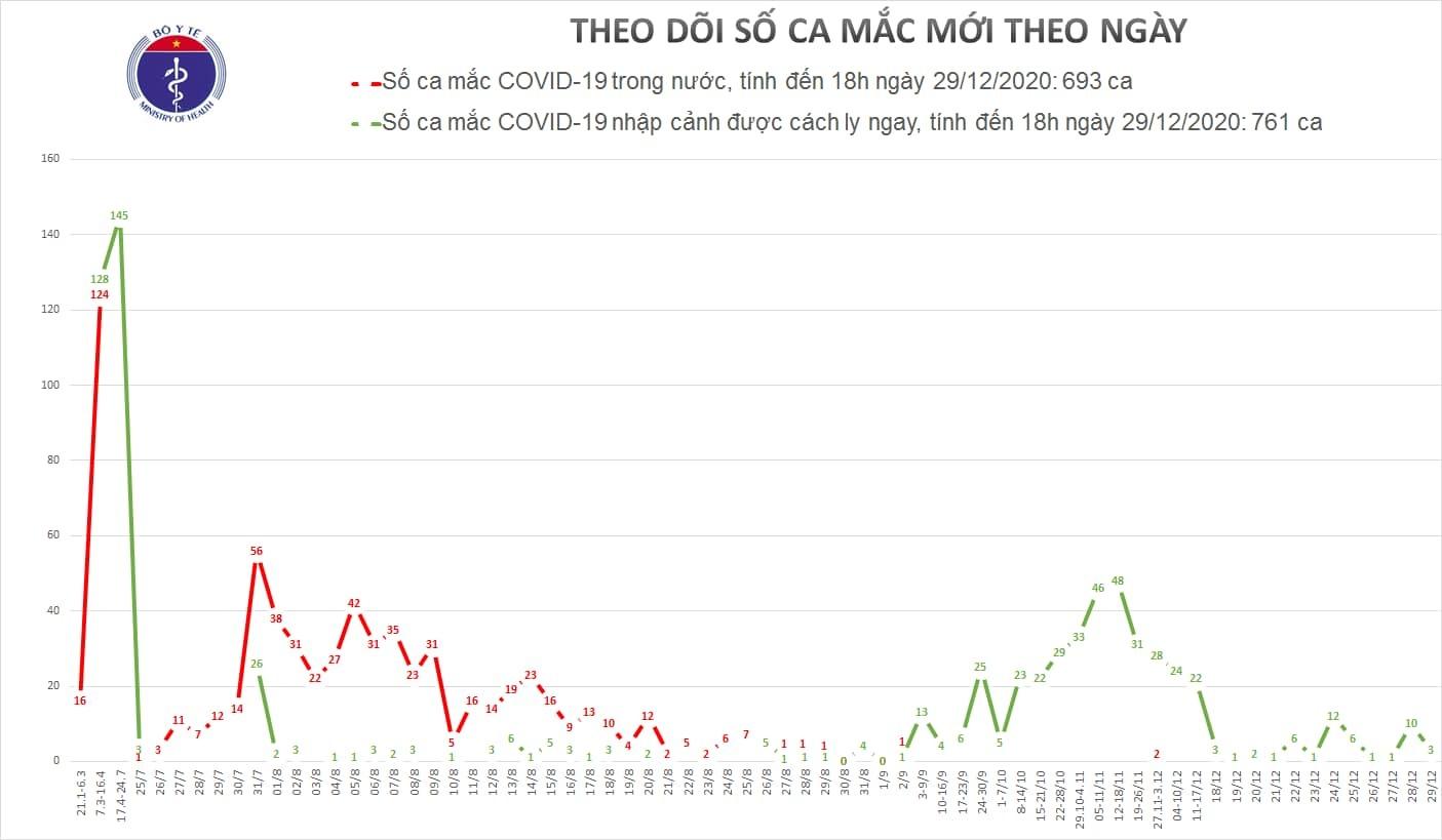 Bộ Y tế công bố 3 ca Covid-19 mới ở TP.HCM và Đồng Tháp