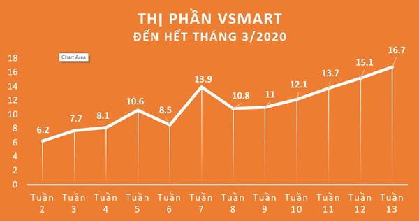 Overview of Vietnam's smartphone market in 2020