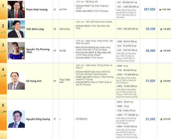 Muốn lọt top người giàu nhất Việt Nam cần có bao nhiêu tiền?