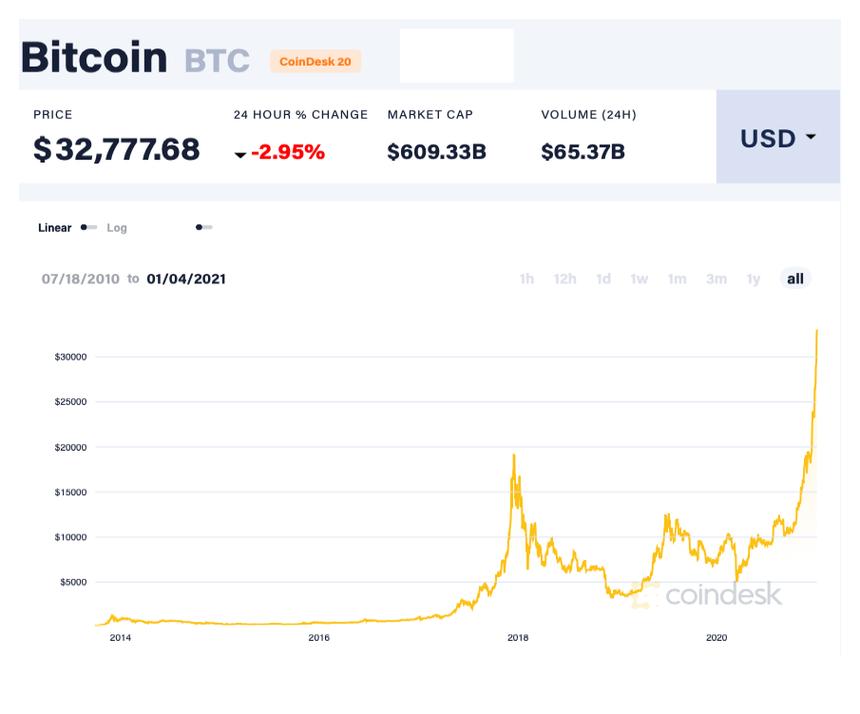 Cơn bão tăng giá của Bitcoin có phải là bong bóng khổng lồ?